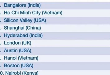 Ho Chi Minh ranked second among world's most dynamic cities