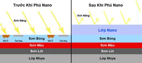 7 Tiêu chí cơ bản để đánh giá chất lượng sơn nano