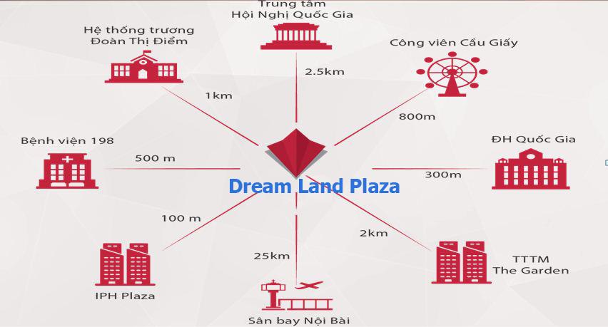 Liên kết vùng dự án Dream Land Bonanza