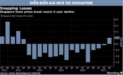 Thị trường bất động sản Singapore đang hồi phục