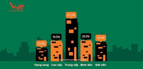 khảo sát doanh nghiệp bất động sản