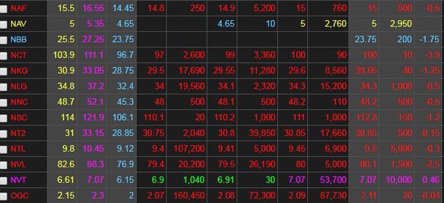 Cổ phiếu NBB
