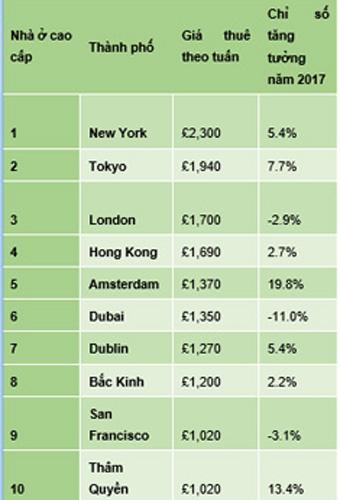 giá thuê nhà thế giới