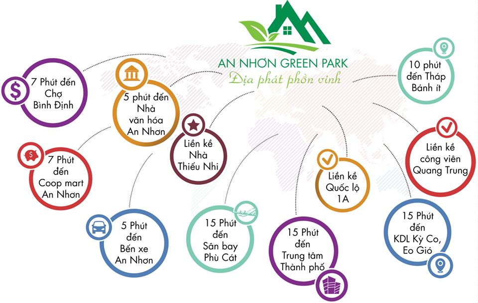 tiện ích dự án An Nhơn Green Park