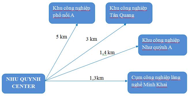 kết nối tiện ích Như Quỳnh Center
