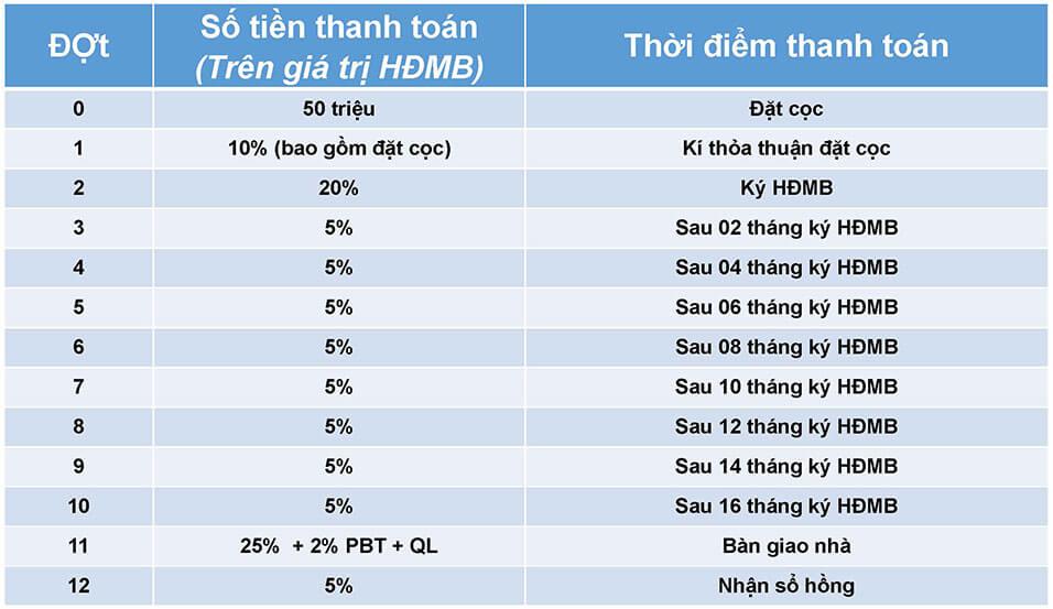 Tiến độ thanh toán tại Sapphire Khang Điền