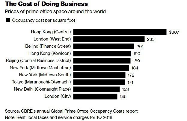 giá thuê văn phòng tại Hong Kong