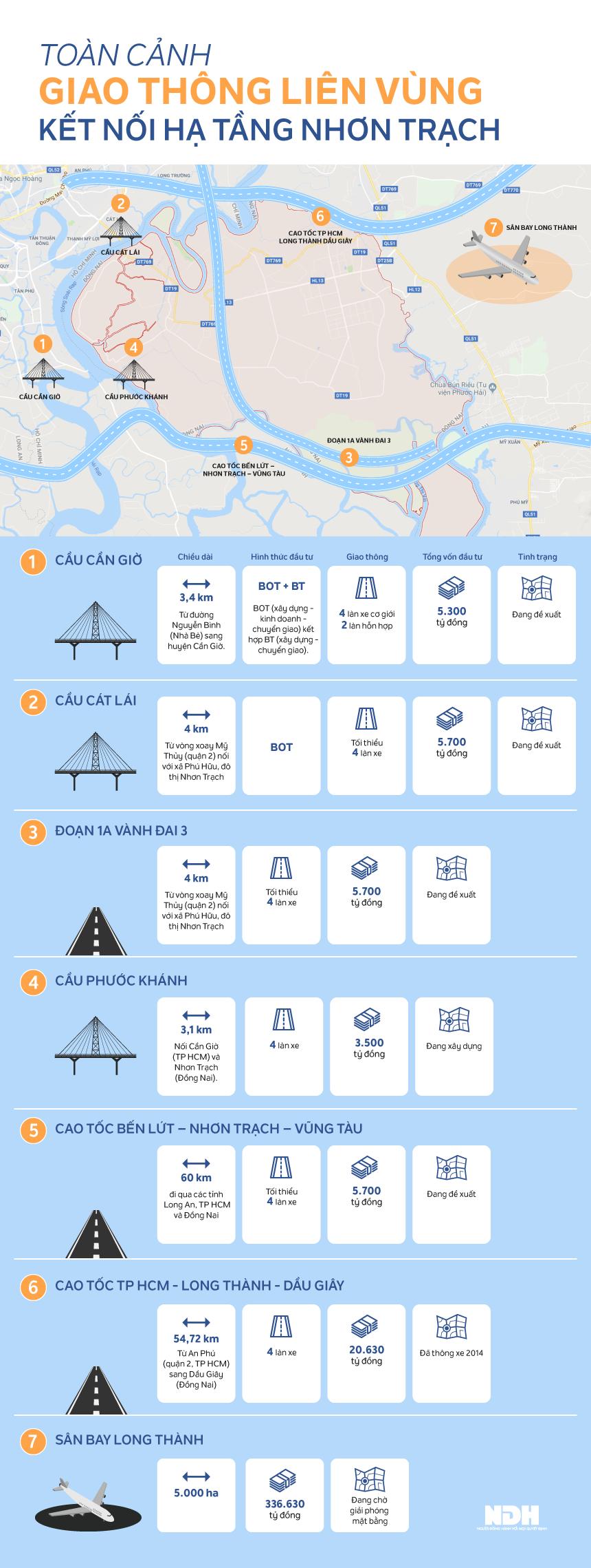 hạ tầng giao thông kết nối Nhơn Trạch