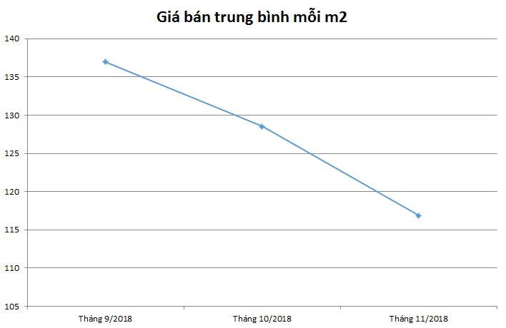 giá nhà phố Long Biên
