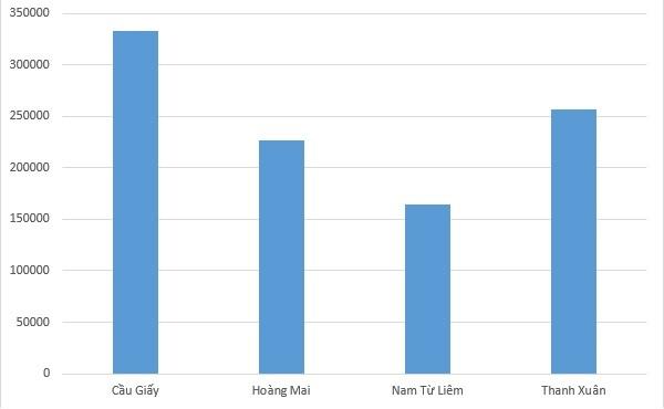 Cập nhật biến động giá thuê phân khúc nhà riêng tại Hà Nội sau 1 năm 1