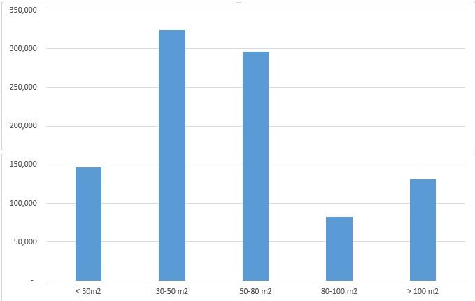 Cập nhật biến động giá thuê phân khúc nhà riêng tại Hà Nội sau 1 năm 2