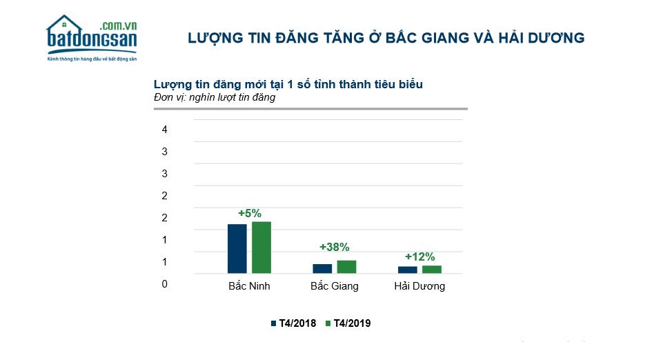Tin rao BĐS trực tuyến tăng ấn tượng tại các tỉnh lân cận Hà Nội, TP.HCM