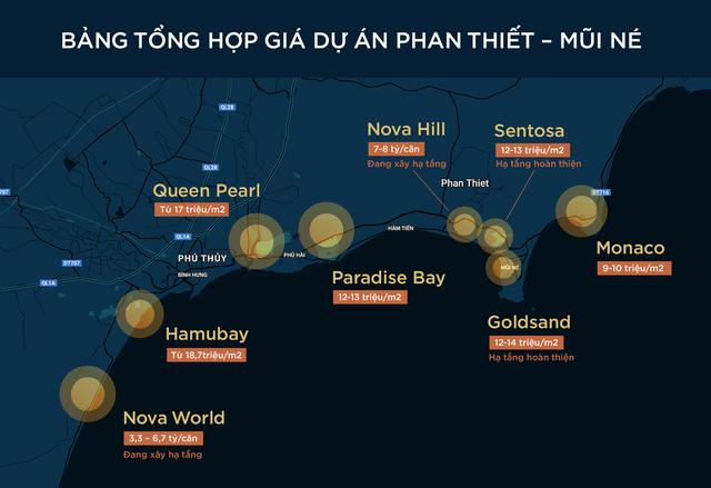 """Giá các dự án BĐS tại Phan Thiết - Mũi Né ra sao trong """"cơn sốt"""" đất?"""