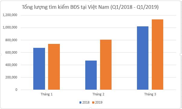 Biểu đồ lượng tìm kiếm BĐS online tại Việt Nam