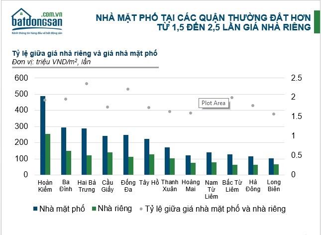 Biểu đồ giá nhà mặt phố tại các quận Hà Nội
