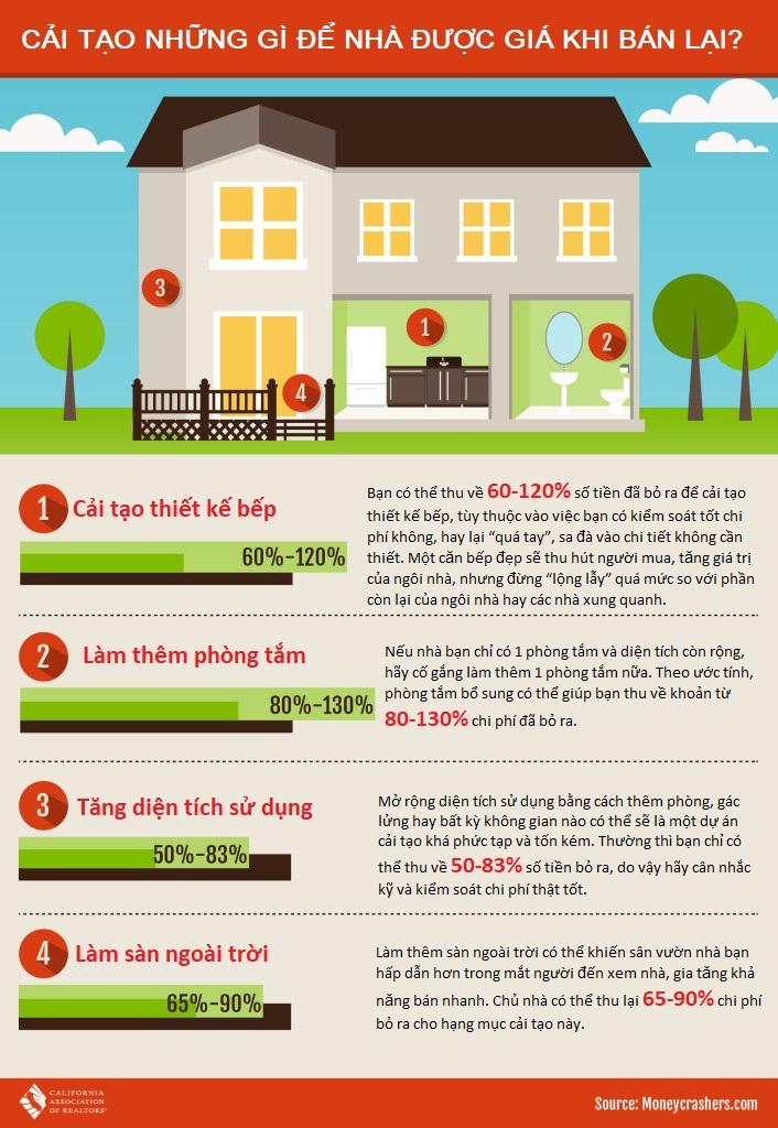 Kinh nghiệm bán nhà