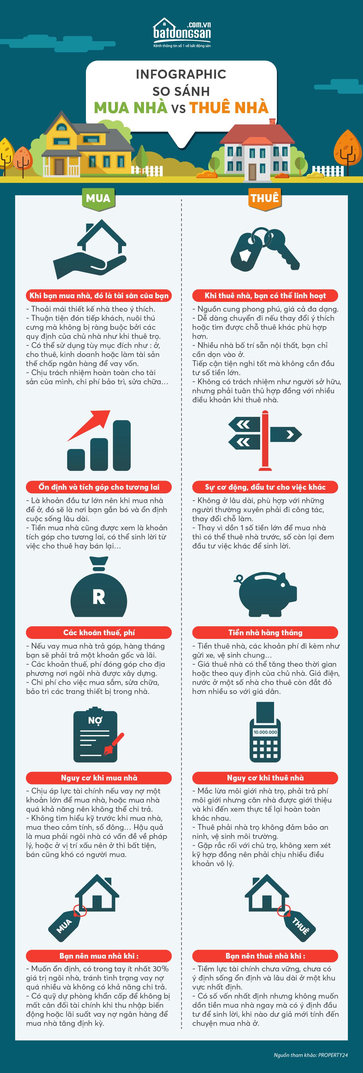 so sánh mua nhà và thuê nhà