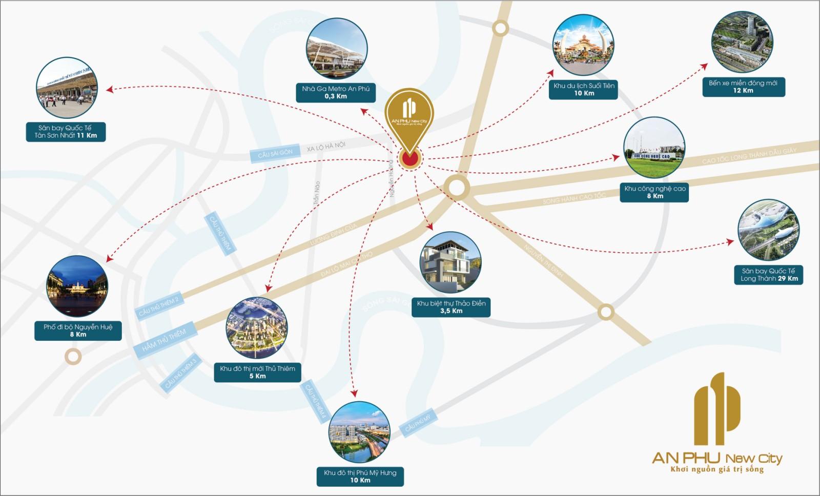 Sơ đồ liên kết vùng dự án An Phu New City với các ký hiệu mũi tên gạch đứt màu đỏ, hình tròn và ghi chú màu xanh