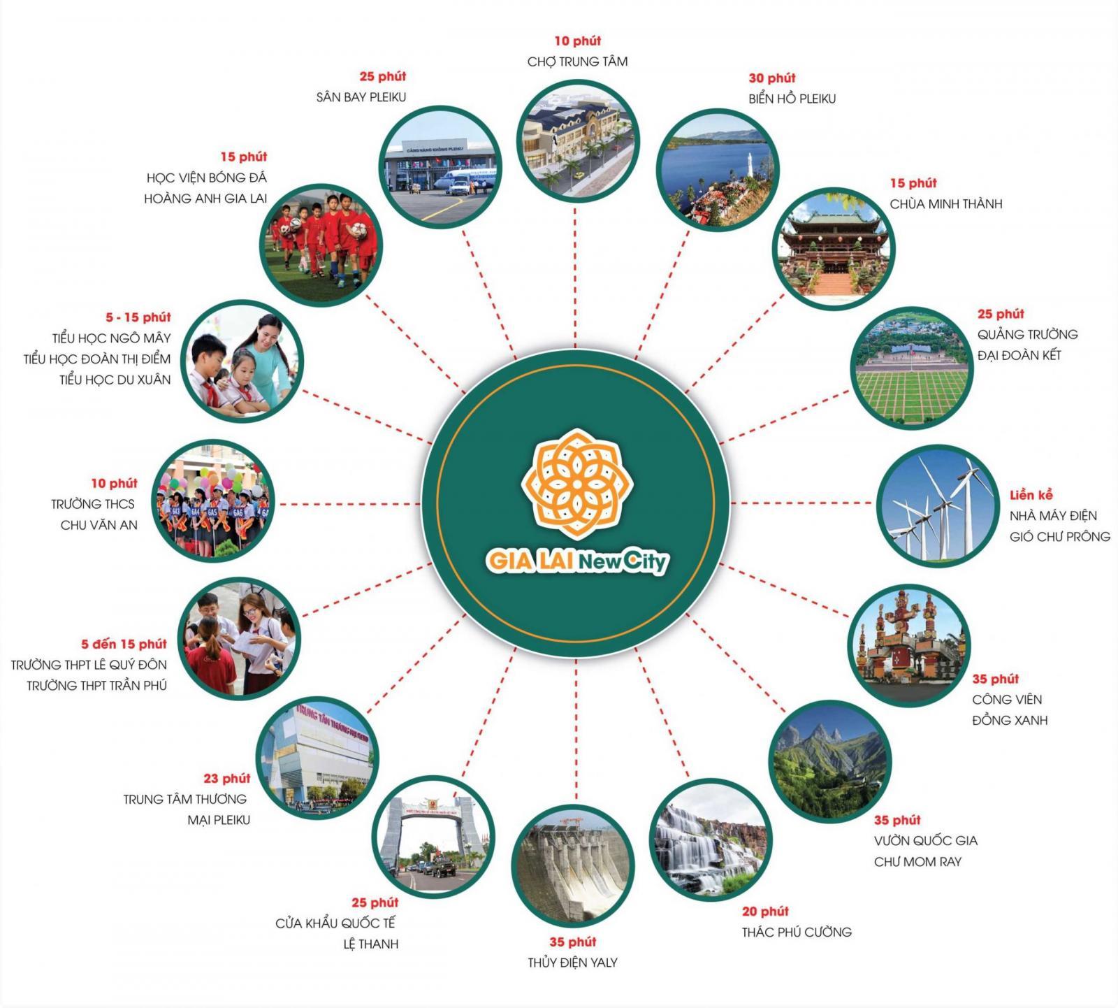 Sơ đồ mô tả kết nối tiện ích ngoại khu dự án Gia Lai New City