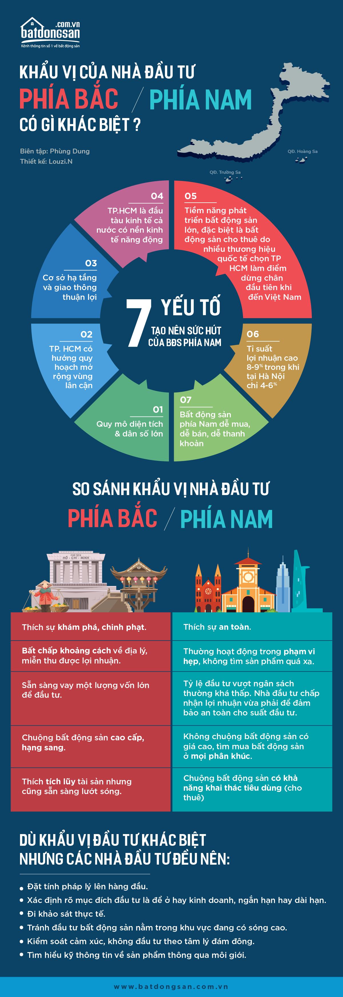 Infographic về khẩu vị của nhà đầu tư bất động sản phía Bắc và phía Nam