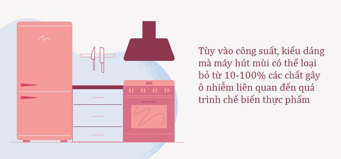 hình vẽ máy hút mùi trong bếp