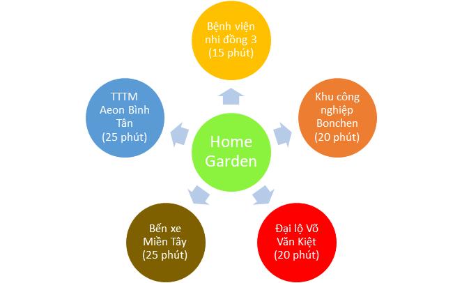 Sơ đồ liên kết tiện ích ngoại khu của dự án Home Garden