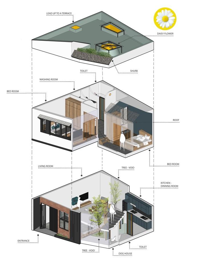 sơ đồ phối cảnh các khu vực trong nhà