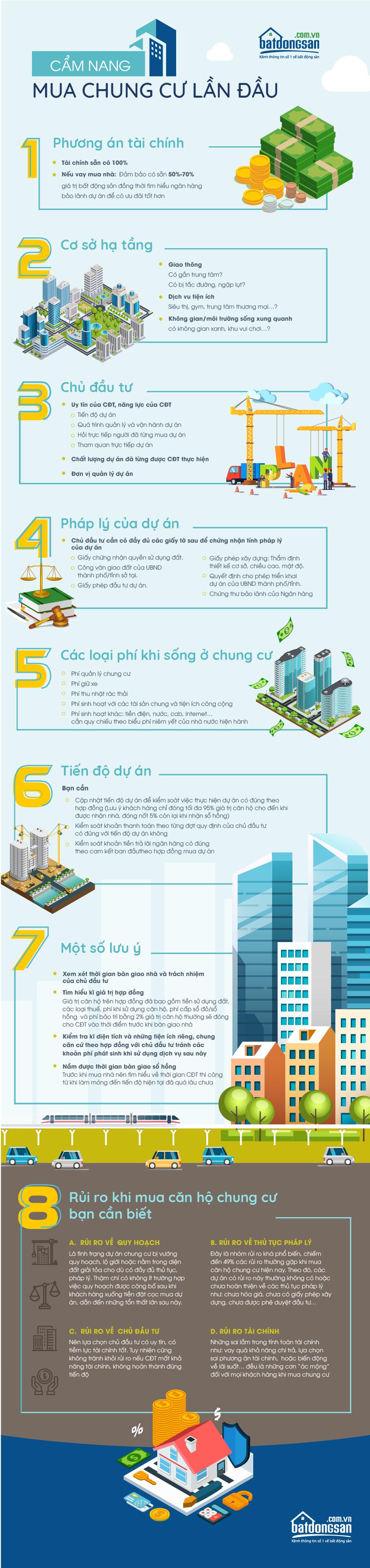 Infographic có nền màu xanh nhạt, chữ màu trắng và xanh đậm kết hợp các icons tiền, cọc xu, các con số và nhà cửa, bất động sản,