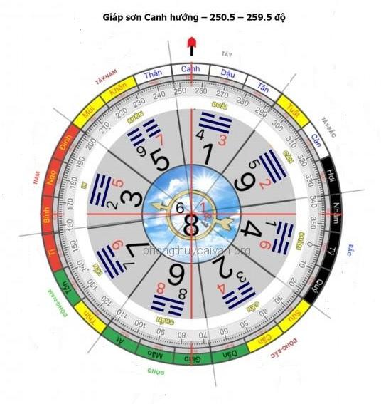 Mô phỏng vòng bát quái chia các cung hướng, số độ.