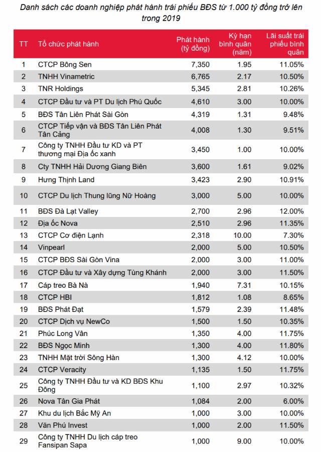 bảng thông tin về các doanh nghiệp phát hành trái phiếu bất động sản từ 1.000 tỷ đồng trở lên trong năm 2019
