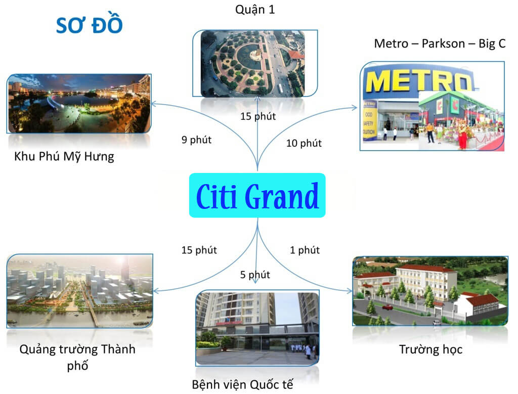 Sơ đồ liên kết tiện ích ngoại khu dự án Citi Grand