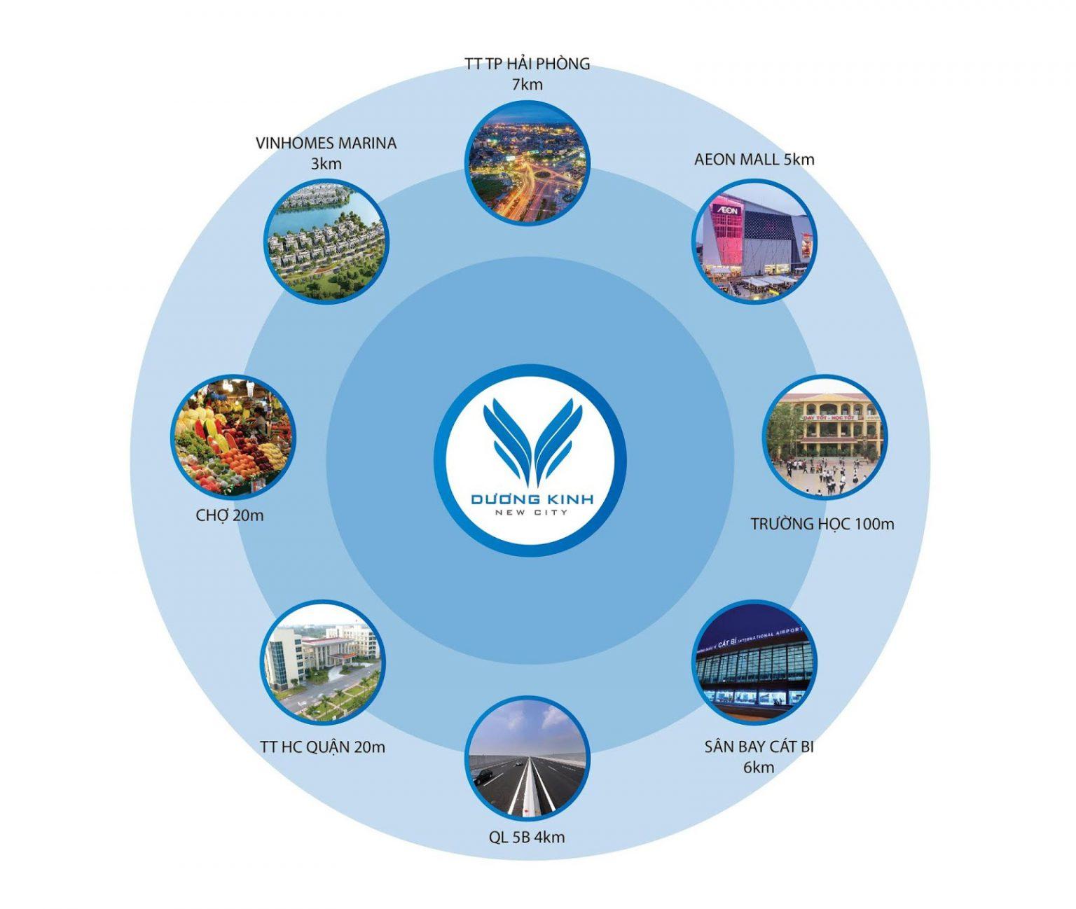 Sơ đồ mô tả Liên kết tiện ích dự án Dương Kinh New City