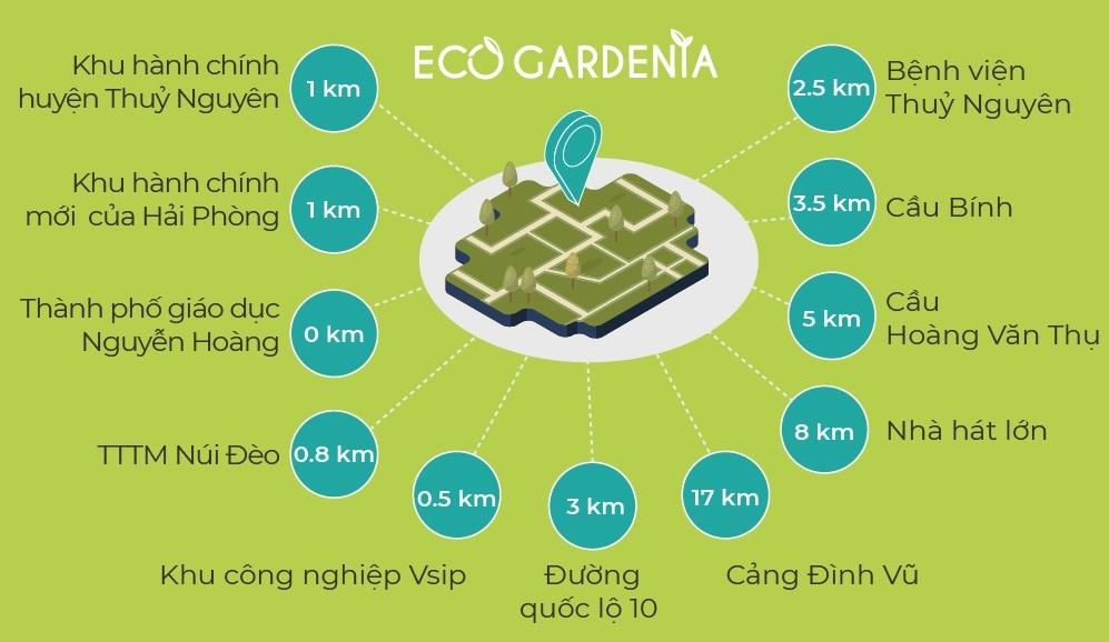 Sơ đồ liên kết tiện ích dự án Eco Gardenia