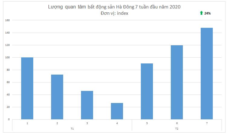 biểu đồ thể hiện lượng tìm kiếm bất động sản Hà Đông đầu năm 2020