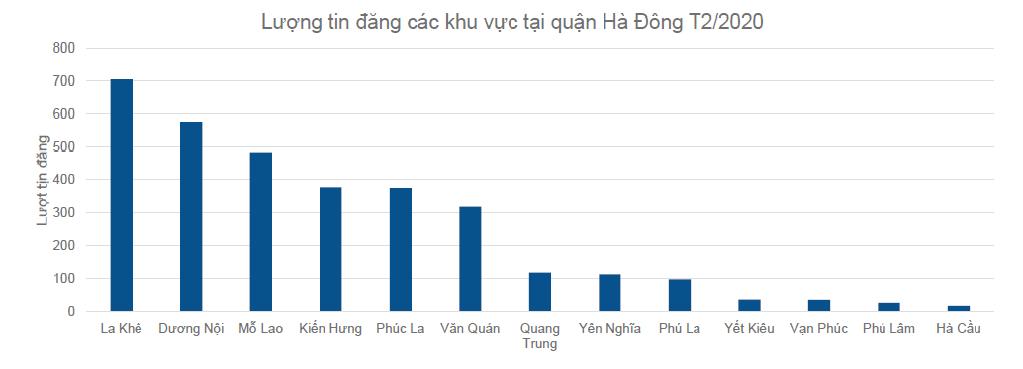 biểu đồ thể hiện lượng tin đăng các khu vực tại Hà Đông trong tháng 2/2020