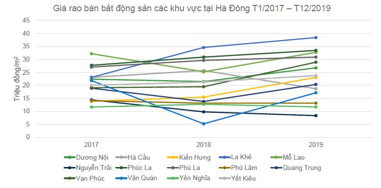 biểu đồ đường thể hiện biến động giá rao bán bất động sản tại Hà Đông