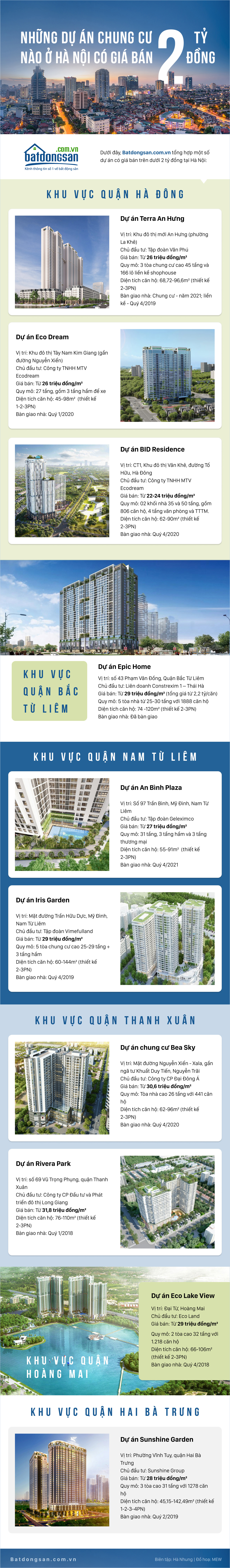 Infographic gồm hình ảnh dự án chung cư, chữ đen, trắng, nền xanh