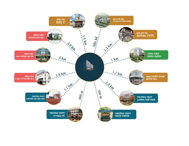 Sơ đồ Liên kết tiện ích ngoại khu dự án Green Building