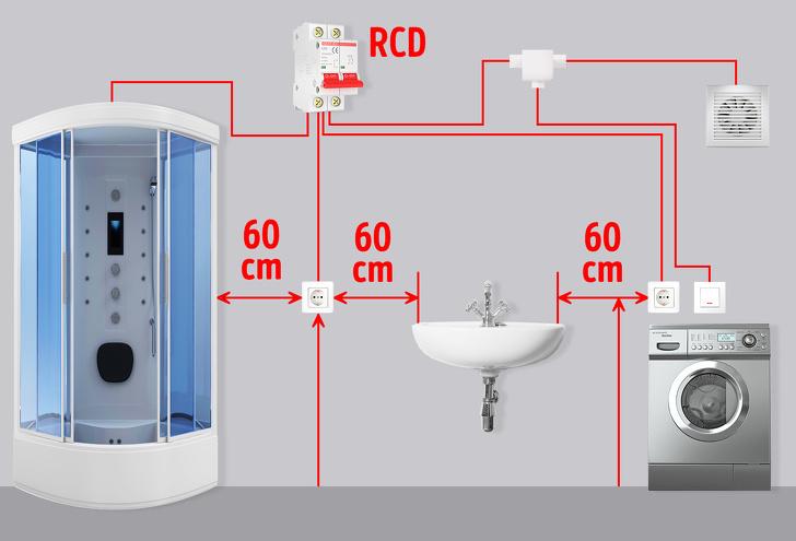 nguyên tắc bố trí ổ cắm điện trong phòng tắm