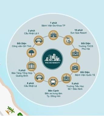 Kết nối tiện ích ngoại khu Phú Hải New City