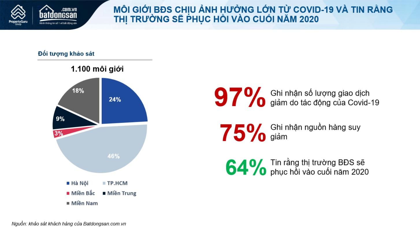 Biểu đồ tròn dữ liệu khảo sát của Batdongsan.com.vn 1.100 môi giới về ảnh hưởng của Covid-19