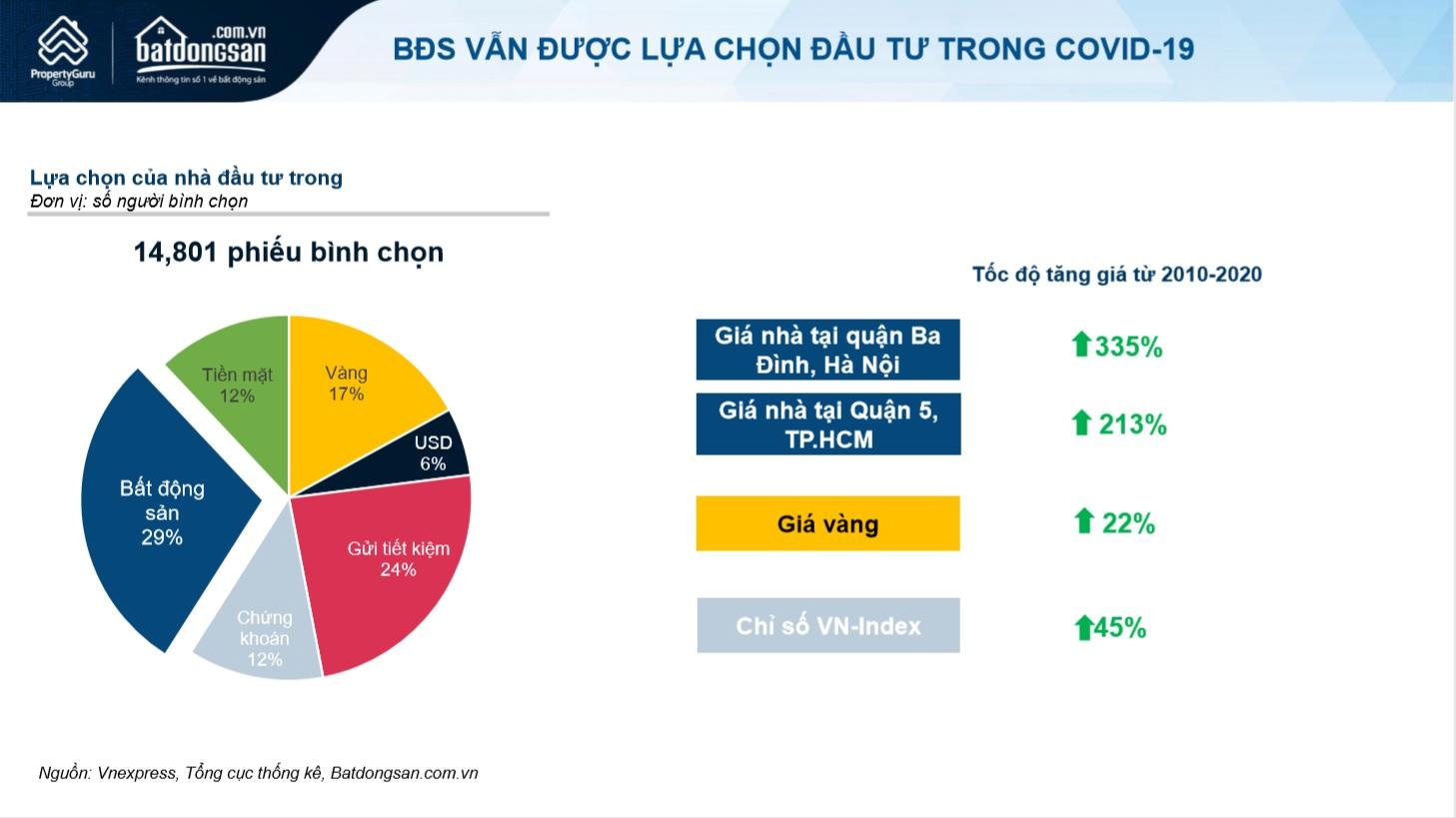 Biểu đồ của Batdongsan.com.vn về lựa chọn các phân khúc đầu tư trong 14.801 phiếu khảo sát