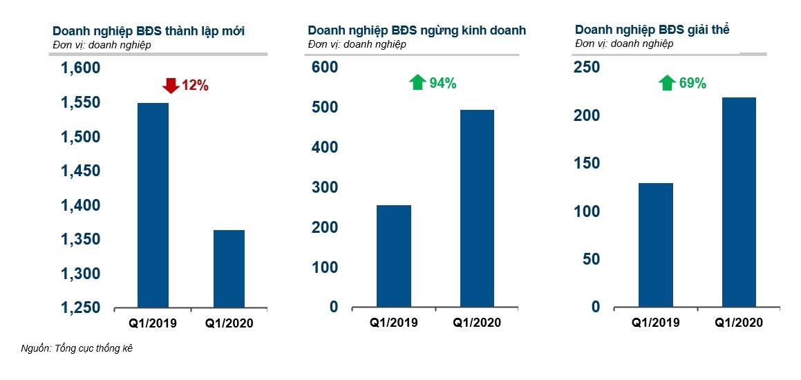 Biểu đồ cột xanh và số liệu báo cáo thị trường Batdongsan.com.vn