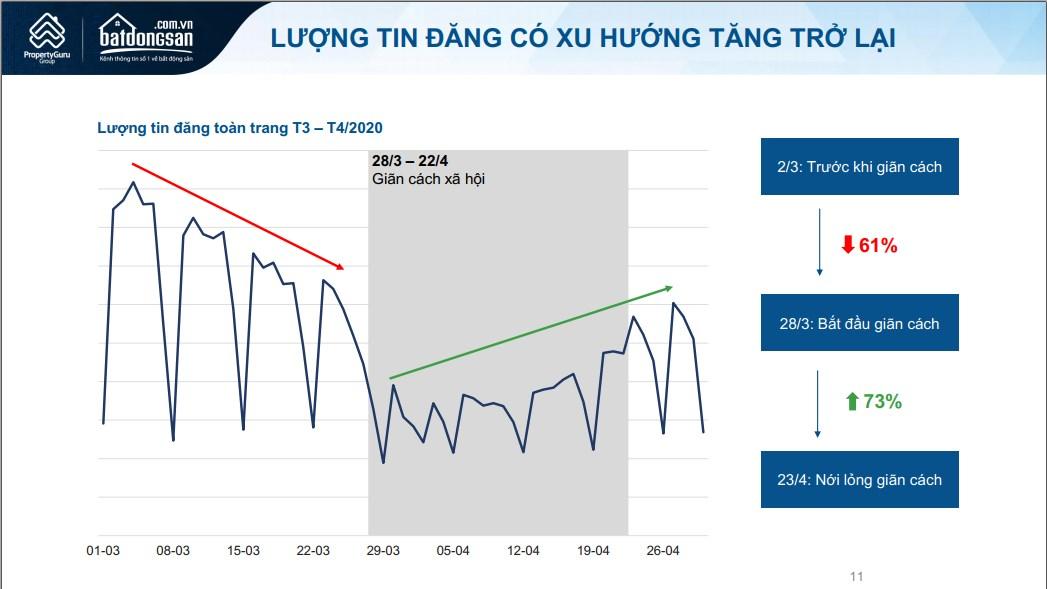 Biểu đồ lượng tin rao tháng 4/2020 trên Batdongsan.com.vn