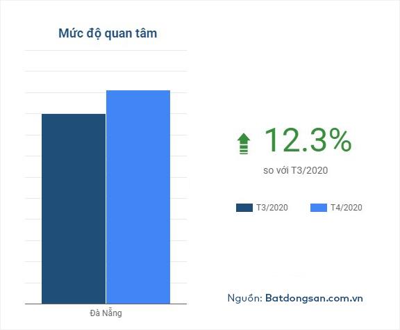 Biểu đồ cột của Batdongsan.com.vn thể hiện mức độ quan tâm bất động sản Đà Nẵng của người dùng.