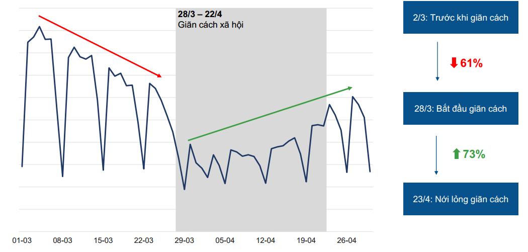 biểu đồ thể hiện biến động lượng tin đăng bán bất động sản