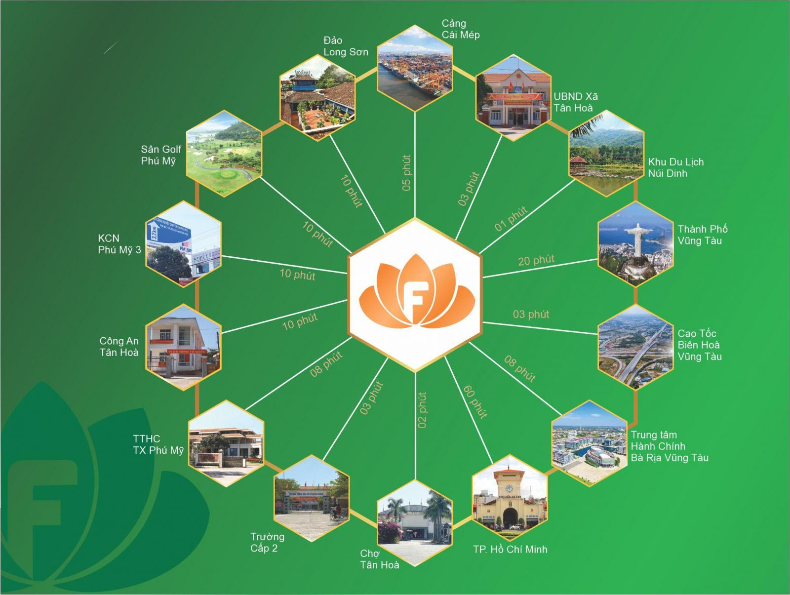 Liên kết tiện ích ngoại khu dự án Future Port City