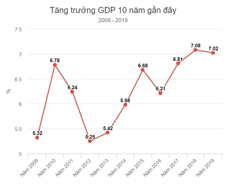 Biểu đồ tăng trường GDP