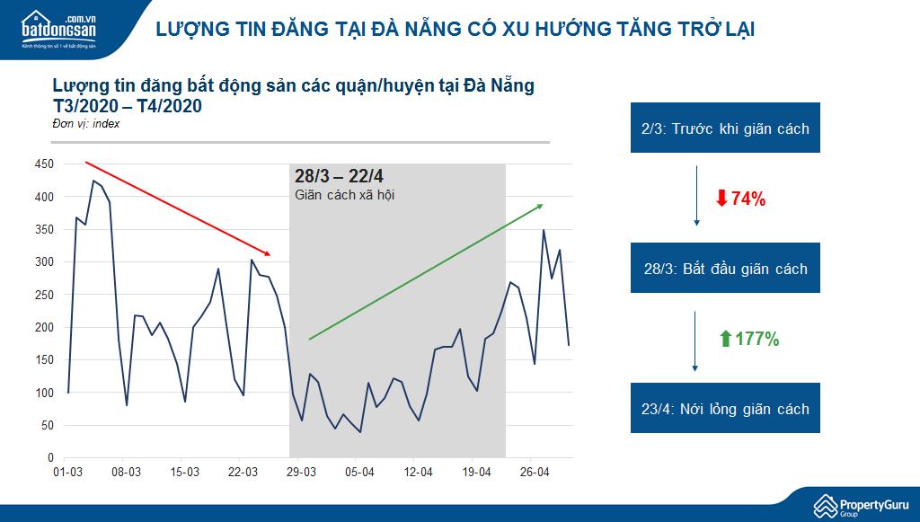 biểu đồ đường thể hiện sự biến động lượng tin đăng bán bất động sản tại Đà Nẵng