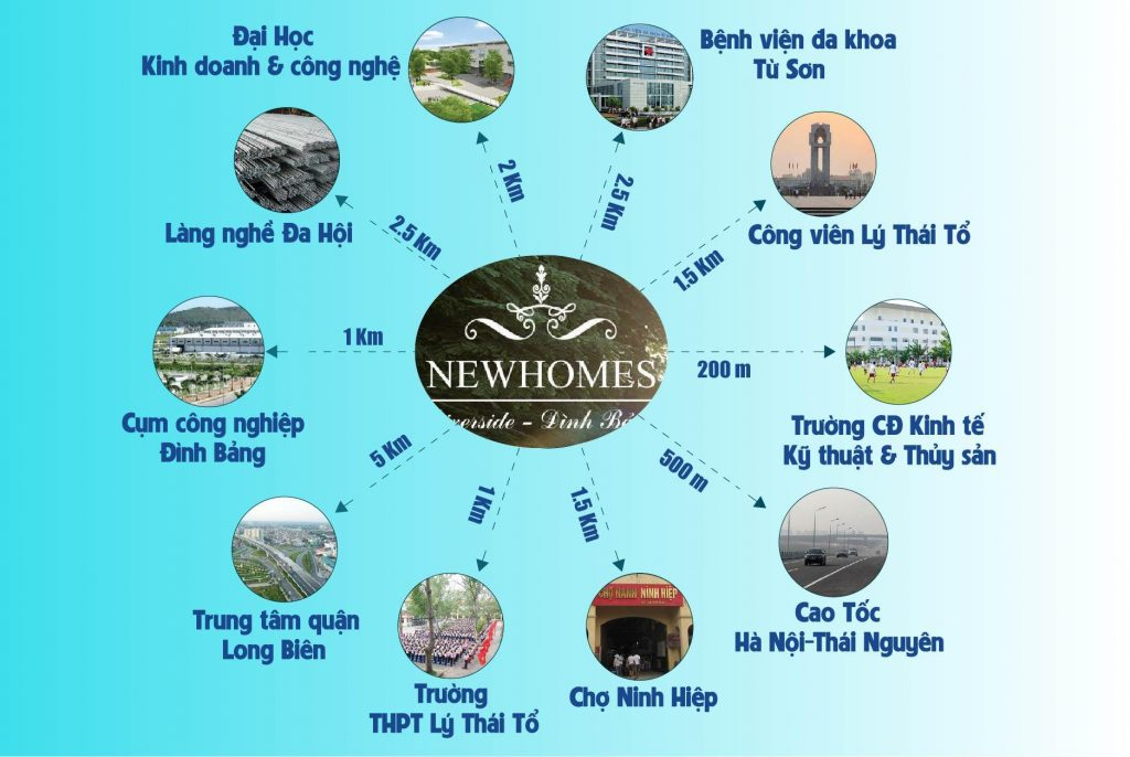Sơ đồ mô tả Liên kết tiện ích ngoại khu dự án New Home Riverside Đình Bảng